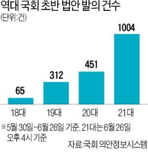 21대 국회 한달…규제·퍼주기 법안 쏟아졌다