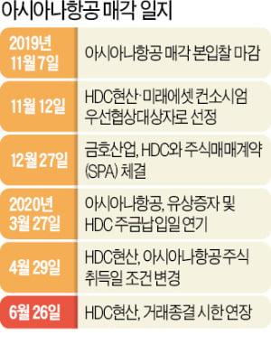 """정몽규 만난 이동걸 """"아시아나 인수 확실하다면 조건 완화"""""""