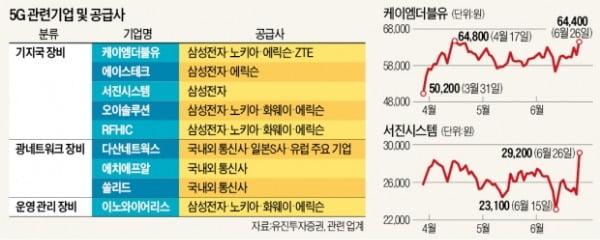 삼성전자 해외 수주說에…5G 장비주 '껑충'