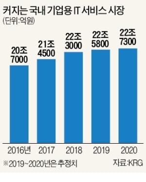 '스마트 공장' 뛰어드는 대기업 IT 계열사들