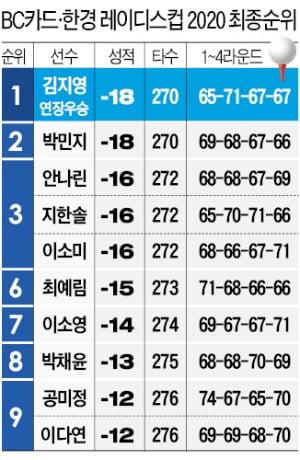 김지영, 연장전서 '금쪽같은 이글'…1142일 만에 우승컵 입맞춤