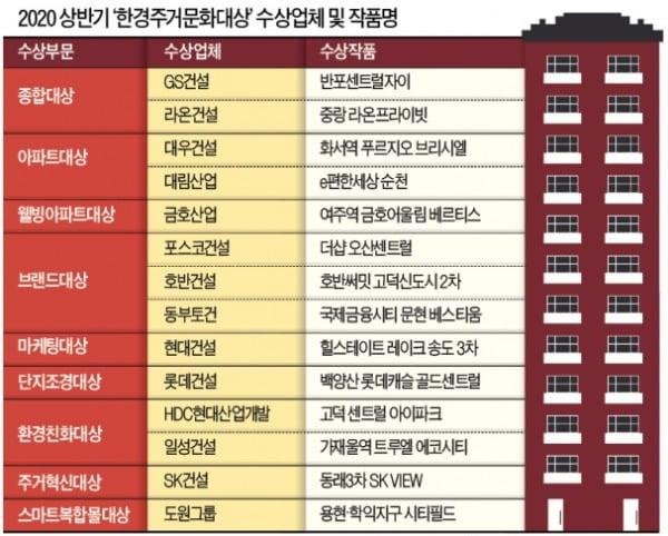 강남·강북 랜드마크로 우뚝…주거단지의 '秀作'