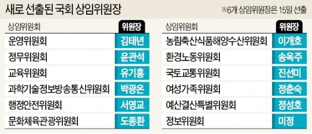 장관출신 도종환·이개호 '몸 담았던 부처' 소관 상임위 맡아