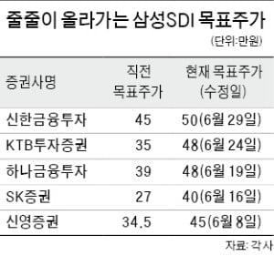 삼성SDI 목표가 50만원 등장…그래도 싸다?