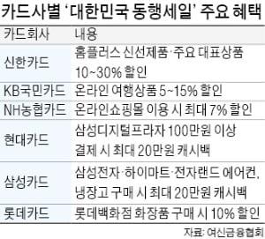 '대한민국 동행세일' 카드사도 동행…72가지 혜택 쏟아낸다