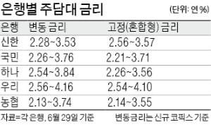 """사상 최초 '주담대 연 1% 시대' 오나…""""당분간 변동 금리가 유리"""""""
