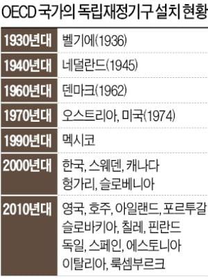 """[뉴스의 맥] """"곧 닥칠 재정위기…중립적 재정감시기구 만들자"""""""