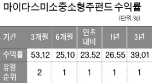 """이하윤 주식운용본부장 """"패닉상황서 '변화 이끌 주식' 샀다"""""""