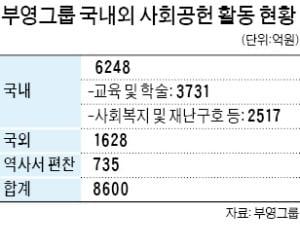 부영의 잇단 기부…마산장학재단에 100억 출연