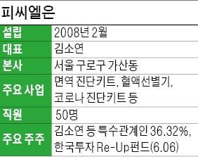 """피씨엘 """"30兆 세계 혈액선별 시장 공략…수년 내 점유율 10% 달성할 것"""""""