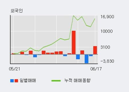 'CJ우' 5% 이상 상승, 단기·중기 이평선 정배열로 상승세