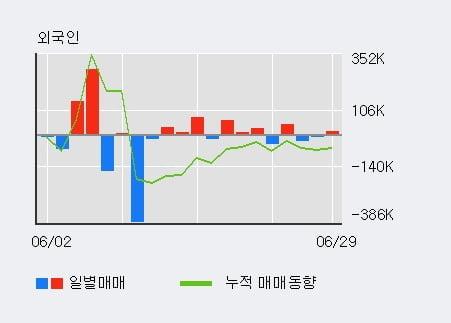 '백광산업' 5% 이상 상승, 전일 외국인 대량 순매수
