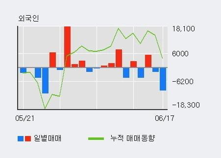'종근당홀딩스' 52주 신고가 경신, 기관 4일 연속 순매수(6.8만주)