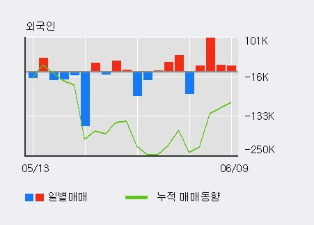 '신신제약' 10% 이상 상승, 전일 외국인 대량 순매수