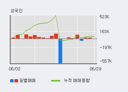 '혜인' 5% 이상 상승, 기관 3일 연속 순매수(1,433주)