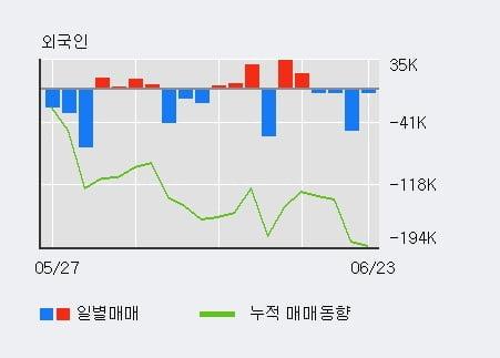 '디아이' 52주 신고가 경신, 주가 상승세, 단기 이평선 역배열 구간