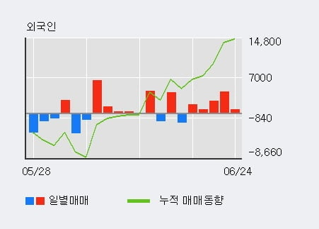 '고려개발' 5% 이상 상승, 외국인, 기관 각각 5일, 6일 연속 순매수
