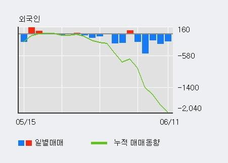 '조광피혁' 5% 이상 상승, 단기·중기 이평선 정배열로 상승세