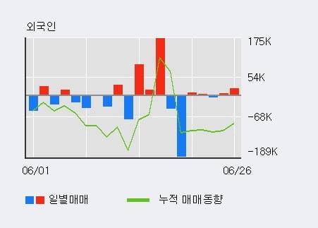 '국동' 5% 이상 상승, 전일 외국인 대량 순매수