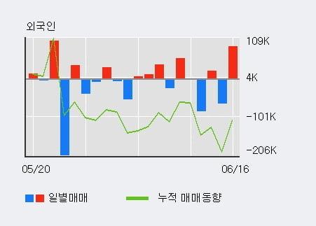 '한올바이오파마' 10% 이상 상승, 전일 기관 대량 순매수