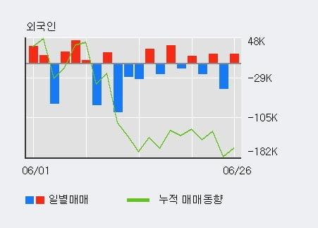 '웰바이오텍' 10% 이상 상승, 전일 외국인 대량 순매수