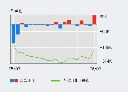 '금호석유' 5% 이상 상승, 전일 기관 대량 순매수