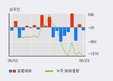 '경인양행' 5% 이상 상승, 전일 기관 대량 순매수