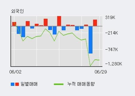 '대창' 5% 이상 상승, 전일 외국인 대량 순매수