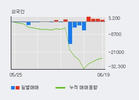 '영보화학' 5% 이상 상승, 단기·중기 이평선 정배열로 상승세
