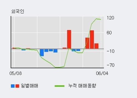 '예스코홀딩스' 5% 이상 상승, 단기·중기 이평선 정배열로 상승세