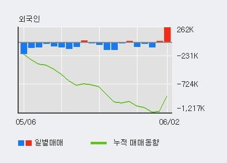 '삼성증권' 5% 이상 상승, 전일 기관 대량 순매수