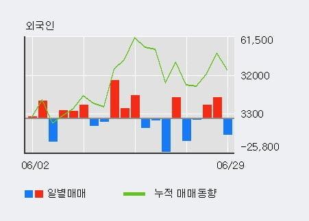'현대사료' 10% 이상 상승, 주가 상승세, 단기 이평선 역배열 구간