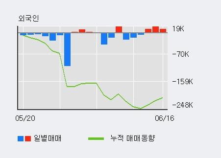 '한섬' 5% 이상 상승, 외국인 3일 연속 순매수(3.6만주)