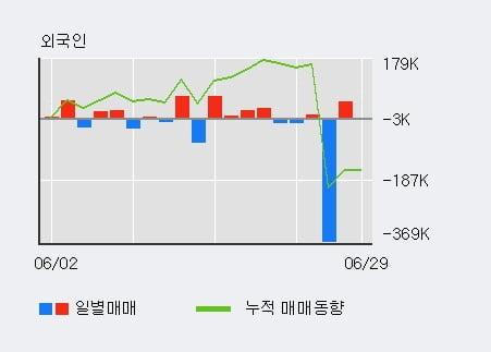 '이구산업' 10% 이상 상승, 최근 5일간 외국인 대량 순매수