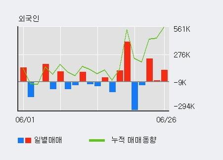 '디피씨' 5% 이상 상승, 전일 외국인 대량 순매수