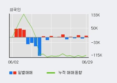 '비케이탑스' 5% 이상 상승, 기관 4일 연속 순매수(32주)