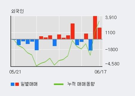 '양지사' 10% 이상 상승, 외국인 3일 연속 순매수(8,617주)