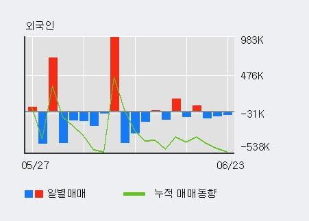 '판타지오' 10% 이상 상승, 주가 상승세, 단기 이평선 역배열 구간