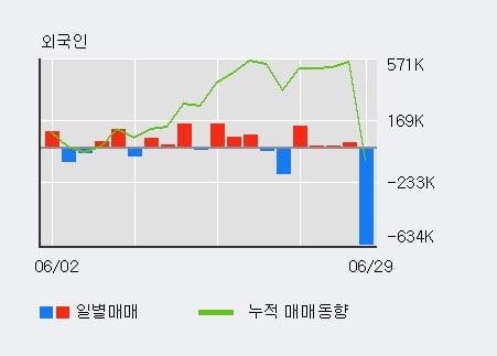 'SCI평가정보' 상한가↑ 도달, 전일 외국인 대량 순매수