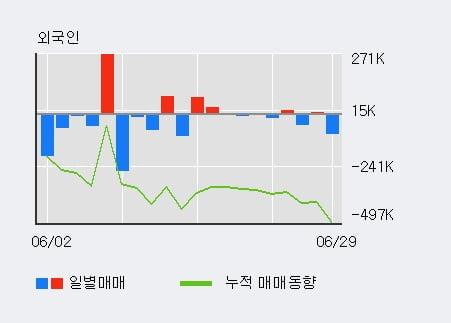 'YG PLUS' 52주 신고가 경신, 주가 조정 중, 단기·중기 이평선 정배열