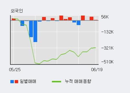 '삼표시멘트' 10% 이상 상승, 전일 기관 대량 순매도