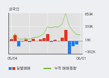 'GV' 10% 이상 상승, 주가 상승 흐름, 단기 이평선 정배열, 중기 이평선 역배열