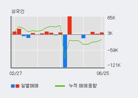 '코다코' 10% 이상 상승, 외국인 3일 연속 순매수(1.7만주)