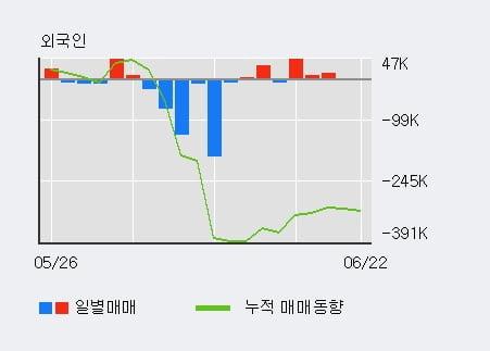 '피씨디렉트' 10% 이상 상승, 최근 5일간 외국인 대량 순매수