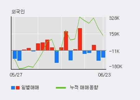 'LG화학' 5% 이상 상승, 전일 외국인 대량 순매수