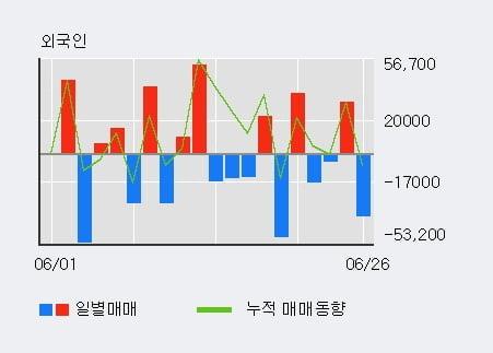 '아이크래프트' 10% 이상 상승, 주가 상승세, 단기 이평선 역배열 구간