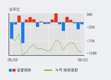'스카이라이프' 5% 이상 상승, 주가 상승세, 단기 이평선 역배열 구간