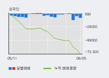 '포스코강판' 20% 이상 상승, 단기·중기 이평선 정배열로 상승세