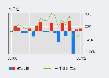 '큐렉소' 52주 신고가 경신, 단기·중기 이평선 정배열로 상승세