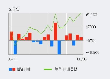 '메디프론' 10% 이상 상승, 전일 외국인 대량 순매수